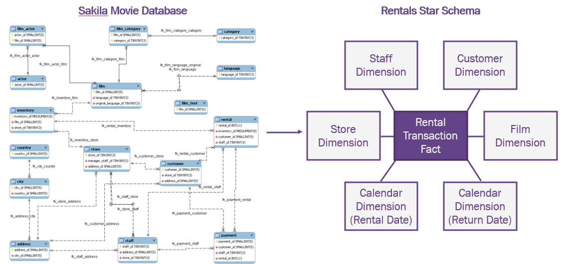 Sakila Movie Rental Database Structure